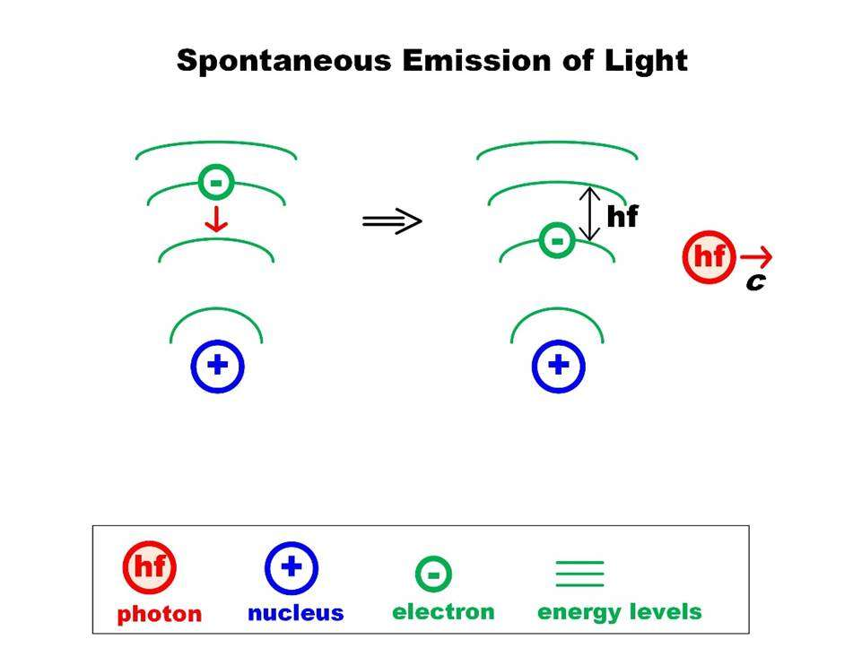 laser physics 02 Spontaneous Emission of Light