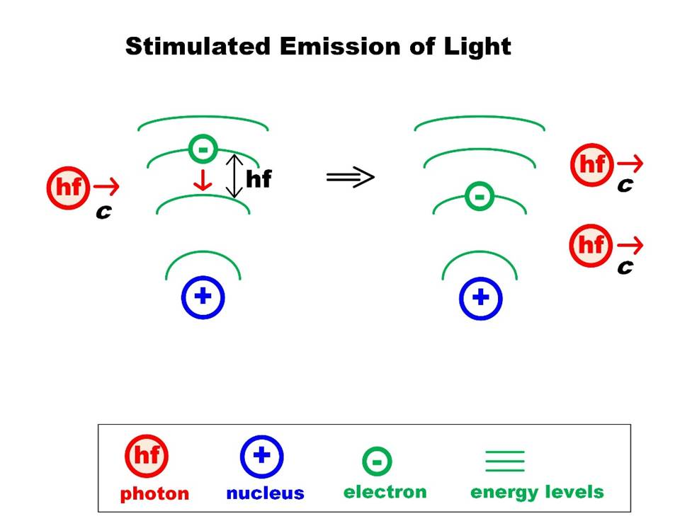 laser physics 03 Stimulated Emission of Light