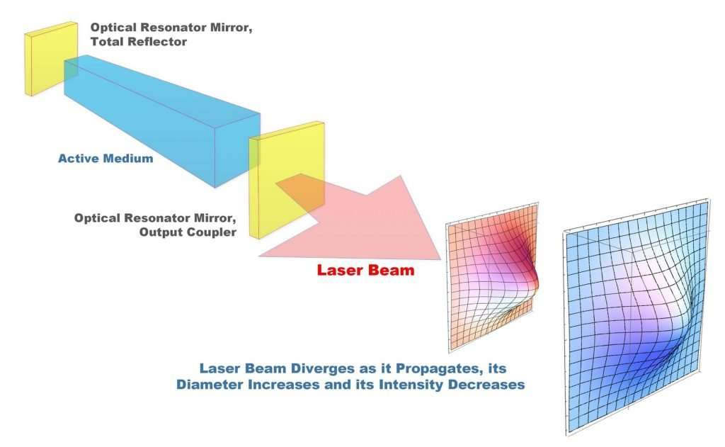 laser physics 05 active medium diagram