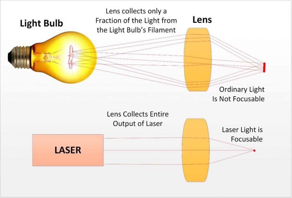laser physics 06 light bulb vs laser